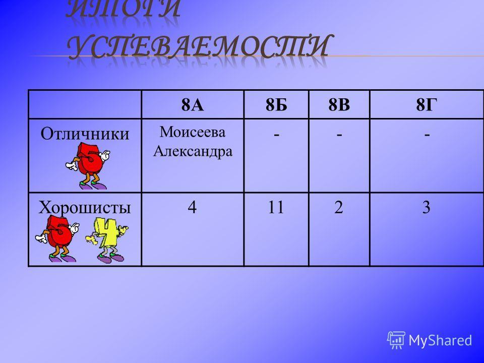 8А8Б8В8Г Отличники Моисеева Александра --- Хорошисты41123