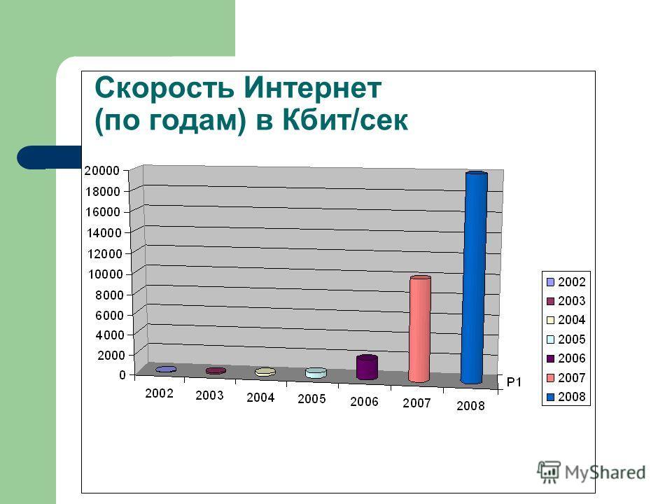 Скорость Интернет (по годам) в Кбит/сек