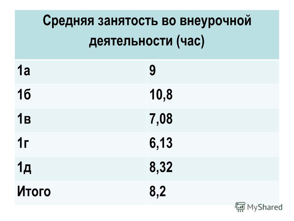 Средняя занятость во внеурочной деятельности (час) 1а9 1б10,8 1в7,08 1г6,13 1д8,32 Итого8,2