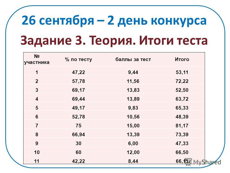 Задание 3. Теория. Итоги теста участника % по тестубаллы за тестИтого 147,229,4453,11 257,7811,5672,22 369,1713,8352,50 469,4413,8963,72 549,179,8365,33 652,7810,5648,39 77515,0081,17 866,9413,3973,39 9306,0047,33 106012,0066,50 1142,228,4466,11