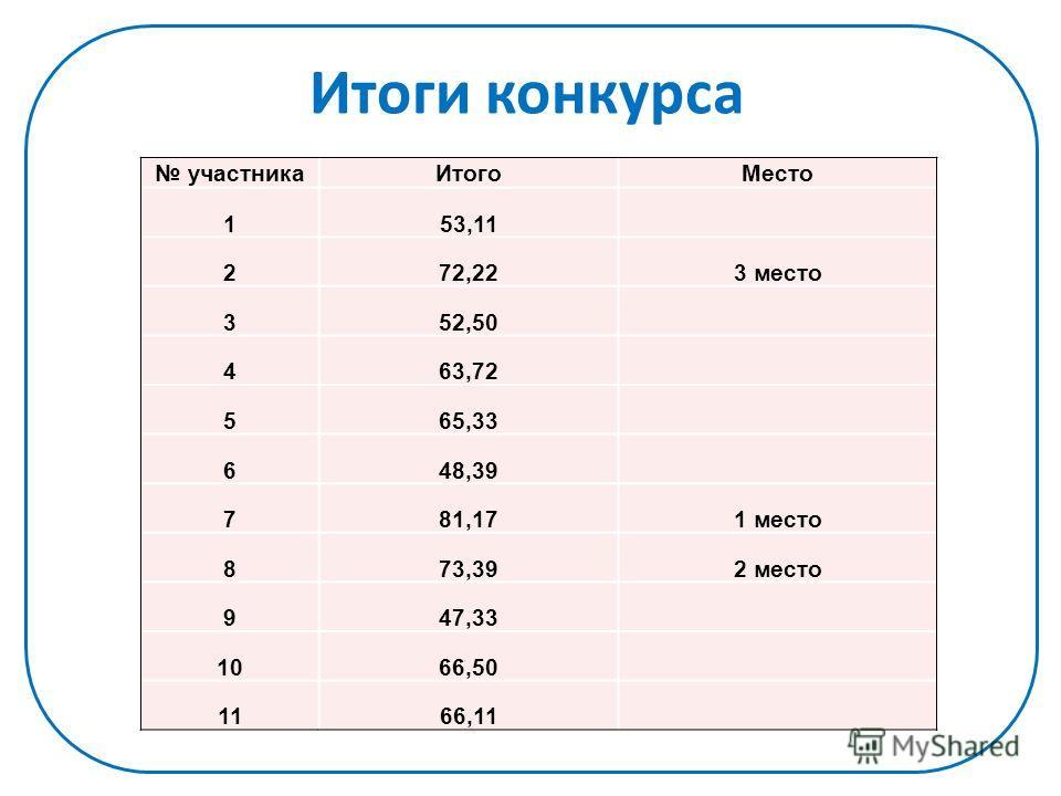 Итоги конкурса участникаИтогоМесто 153,11 272,223 место 352,50 463,72 565,33 648,39 781,171 место 873,392 место 947,33 1066,50 1166,11