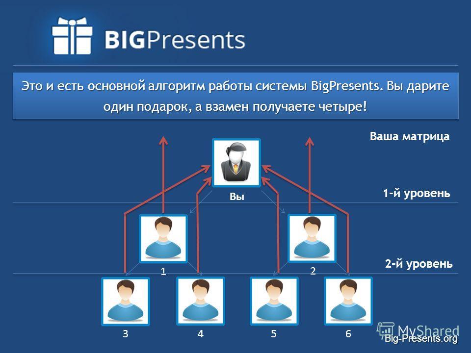 Big-Presents.org Ваша матрица 1-й уровень Вы 1 2 3 456 Это и есть основной алгоритм работы системы BigPresents. Вы дарите один подарок, а взамен получаете четыре! 2-й уровень