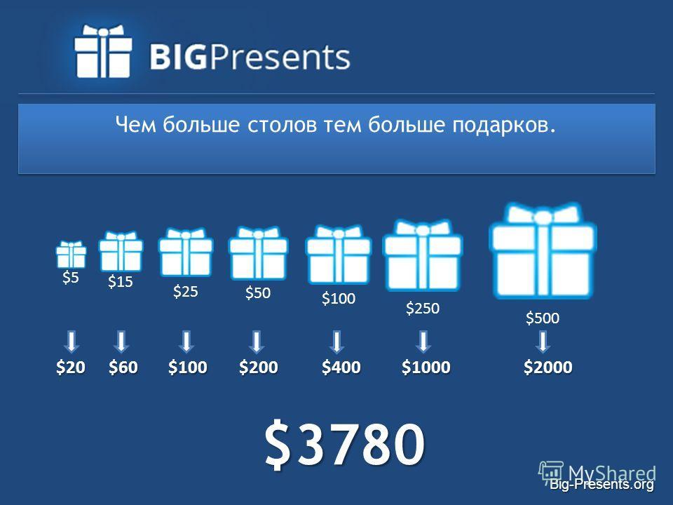 Big-Presents.org Чем больше столов тем больше подарков. $5$5 $25 $50$50 $100 $250 $500 $15 $20$60$100$200$400$1000$2000 $3780 $3780