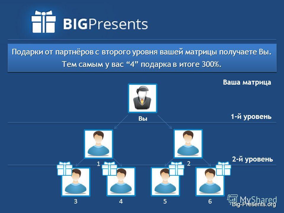 Big-Presents.org Ваша матрица 1-й уровень Далее партнери с первого уровня Вашей матрици приглашают по два человека, которие становятса в Вашу матрицу на второй уровень. Вы 1 2 3 456 Подарки от партнёров с второго уровня вашей матрицы получаете Вы. Те