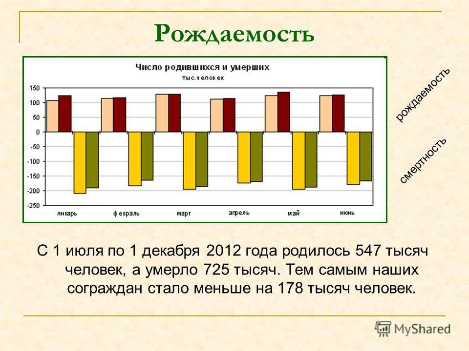 Рождаемость С 1 июля по 1 декабря 2012 года родилось 547 тысяч человек, а умерло 725 тысяч. Тем самым наших сограждан стало меньше на 178 тысяч человек. рождаемость смертность