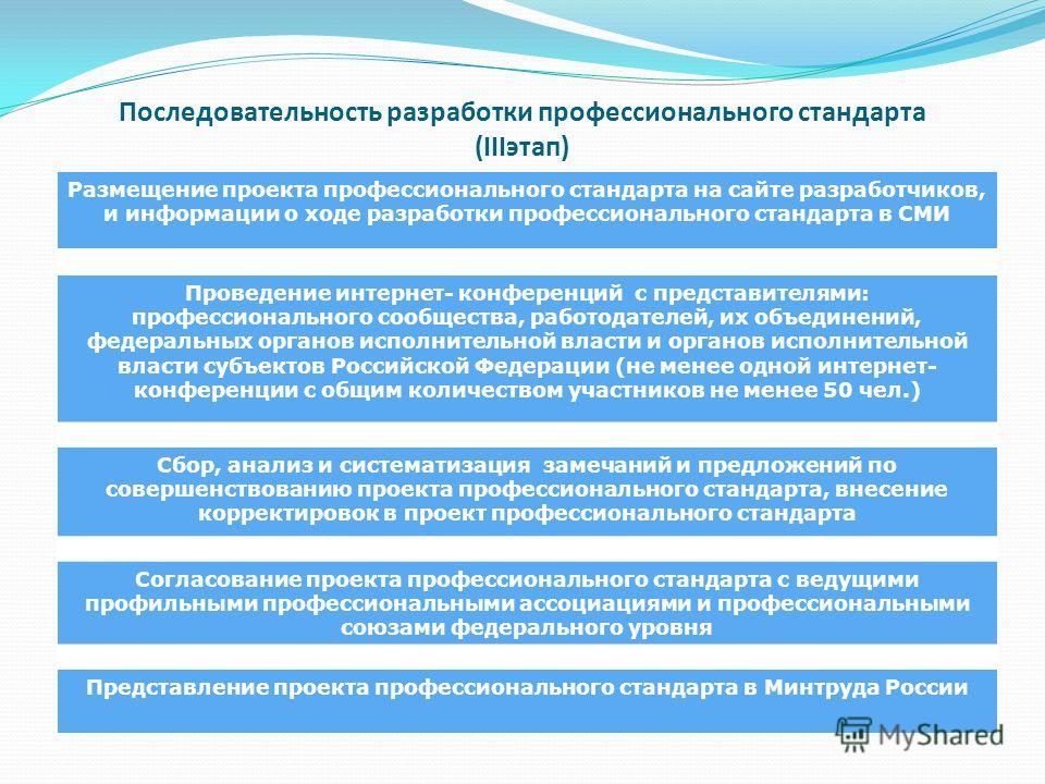 Последовательность разработки профессионального стандарта (IIIэтап) Размещение проекта профессионального стандарта на сайте разработчиков, и информации о ходе разработки профессионального стандарта в СМИ Проведение интернет- конференций с представите
