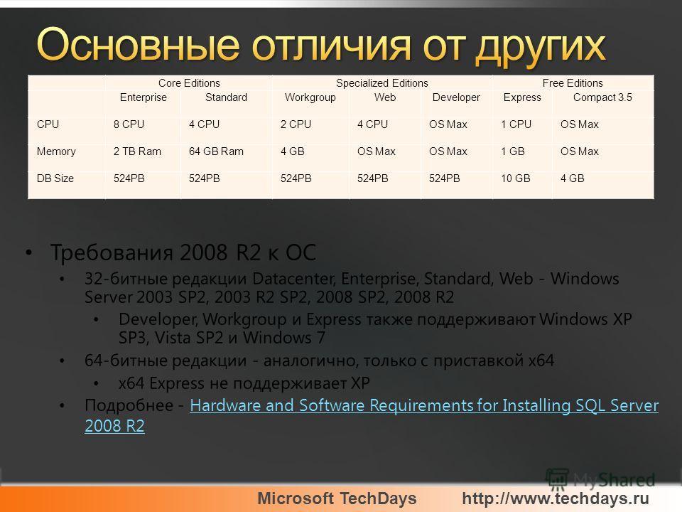 Microsoft TechDayshttp://www.techdays.ru Core EditionsSpecialized EditionsFree Editions EnterpriseStandardWorkgroupWebDeveloperExpressCompact 3.5 CPU8 CPU4 CPU2 CPU4 CPUOS Max1 CPUOS Max Memory2 TB Ram64 GB Ram4 GBOS Max 1 GBOS Max DB Size524PB 10 GB