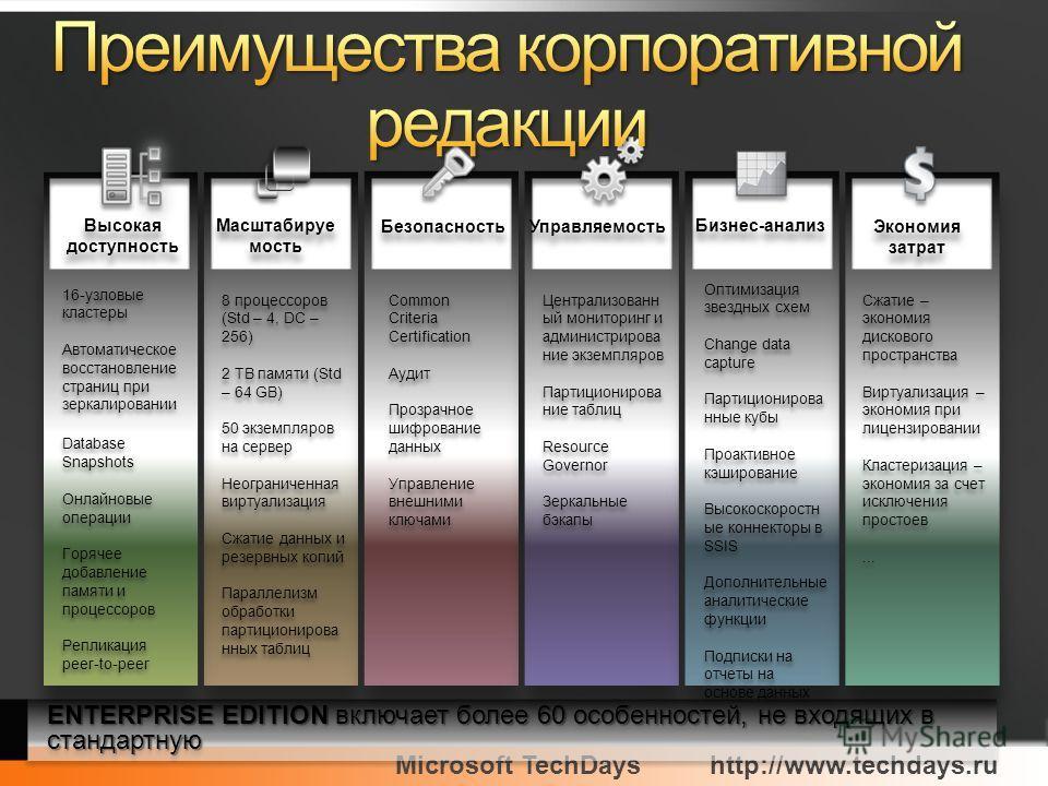 Microsoft TechDayshttp://www.techdays.ru Высокая доступность Масштабируе мость Безопасность Управляемость Бизнес-анализ Экономия затрат 16-узловые кластеры Автоматическое восстановление страниц при зеркалировании Database Snapshots Онлайновые операци
