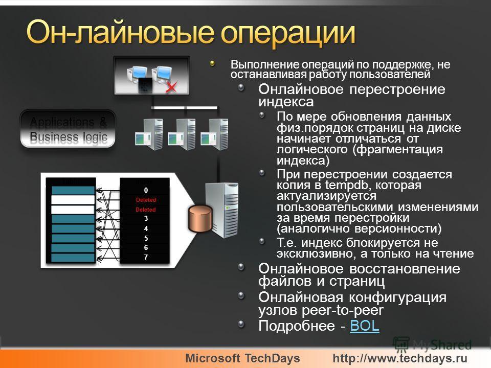 Microsoft TechDayshttp://www.techdays.ru Выполнение операций по поддержке, не останавливая работу пользователей Онлайновое перестроение индекса По мере обновления данных физ.порядок страниц на диске начинает отличаться от логического (фрагментация ин