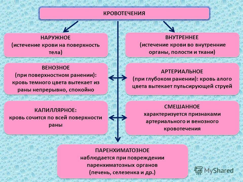 КРОВОТЕЧЕНИЯ ВНУТРЕННЕЕ (истечение крови во внутренние органы, полости и ткани) ВНУТРЕННЕЕ (истечение крови во внутренние органы, полости и ткани) НАРУЖНОЕ (истечение крови на поверхность тела) НАРУЖНОЕ (истечение крови на поверхность тела) ВЕНОЗНОЕ