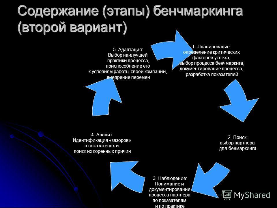 1. Планирование: определение критических факторов успеха, выбор процесса бенчмаркига, документирование процесса, разработка показателей 2. Поиск: выбор партнера для бенмаркинга 3. Наблюдение: Понимание и документирование процесса партнера по показате