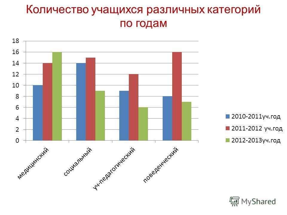 Количество учащихся различных категорий по годам