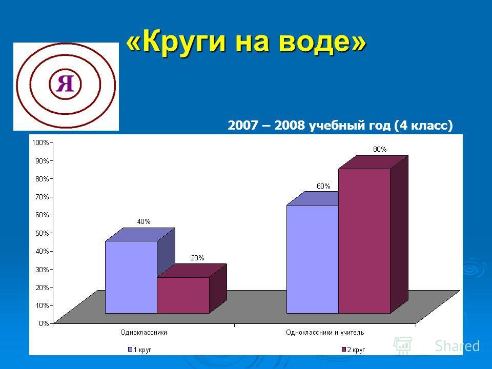 «Круги на воде» 2007 – 2008 учебный год (4 класс)
