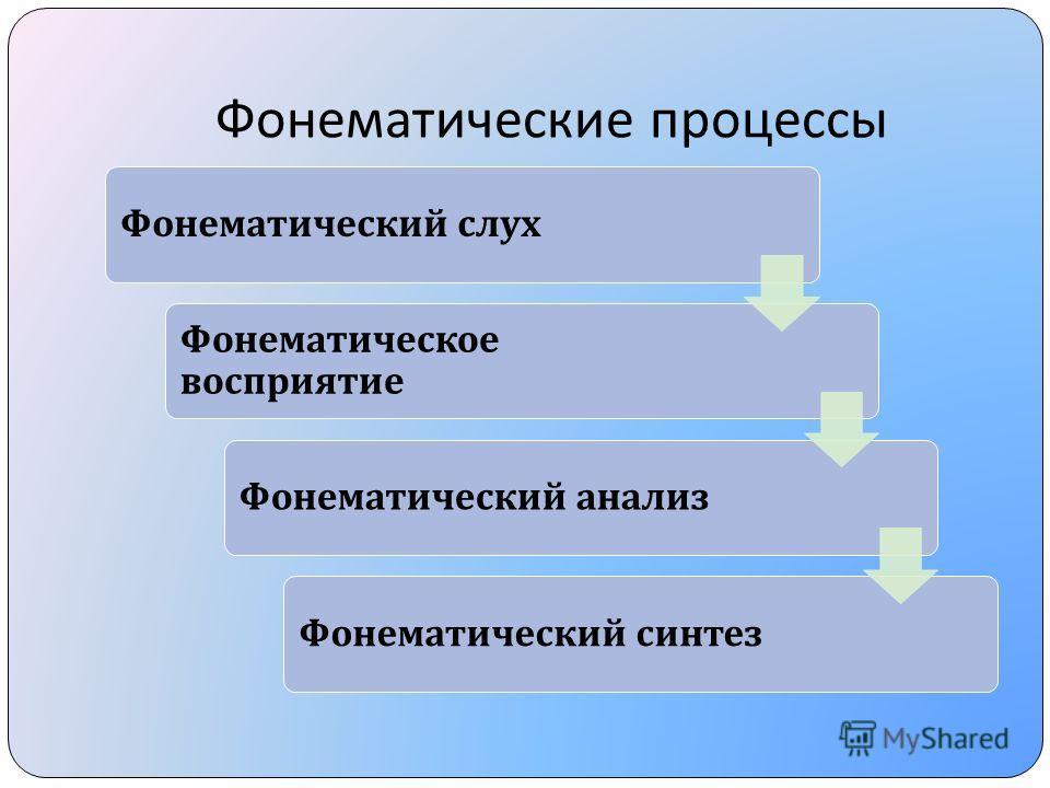 Фонематические процессы Фонематический слух Фонематическое восприятие Фонематический анализФонематический синтез