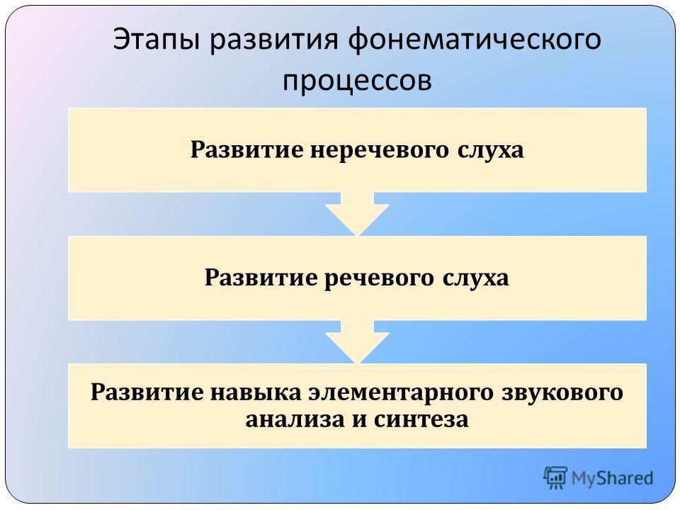 Развитие навыка элементарного звукового анализа и синтеза Развитие речевого слуха Развитие неречевого слуха Этапы развития фонематического процессов