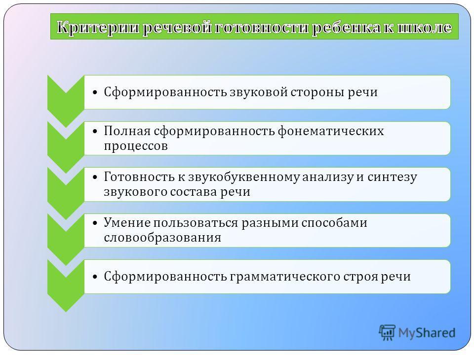 Сформированность звуковой стороны речи Полная сформированность фонематических процессов Готовность к звукобуквенному анализу и синтезу звукового состава речи Умение пользоваться разными способами словообразования Сформированность грамматического стро