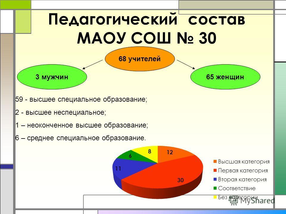 Педагогический состав МАОУ СОШ 30 68 учителей 65 женщин3 мужчин 59 - высшее специальное образование; 2 - высшее неспециальное; 1 – неоконченное высшее образование; 6 – среднее специальное образование.