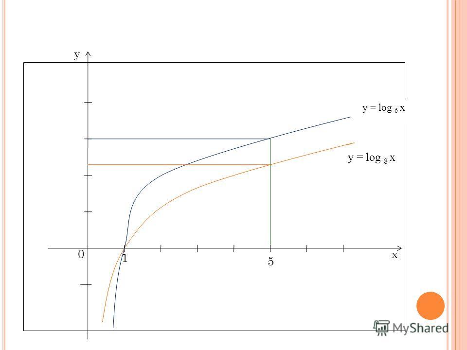 0х у 1 y = log 6 x 5 y = log 8 x