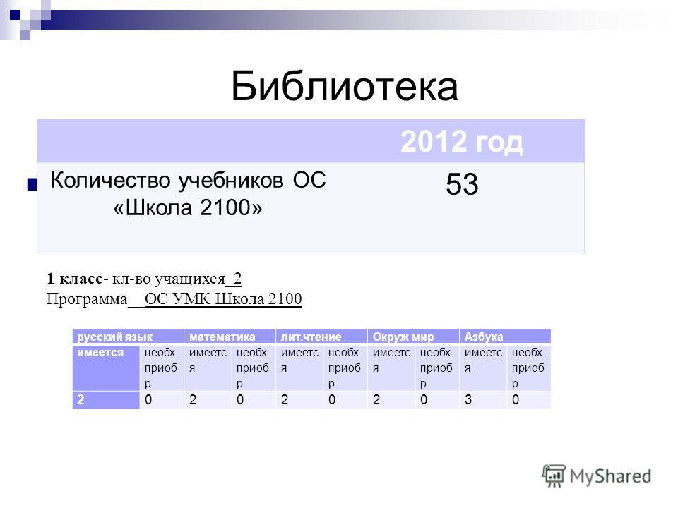 Библиотека 2011 год 2012 год Количество учебников ОС «Школа 2100» 53 русский языкматематикалит.чтениеОкруж мирАзбука имеется необх. приоб р имеетс я необх. приоб р имеетс я необх. приоб р имеетс я необх. приоб р имеетс я необх. приоб р 2020202030 1 к