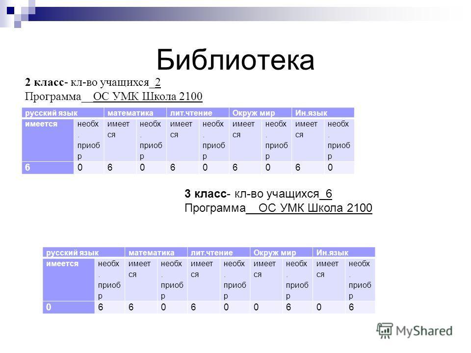 Библиотека русский языкматематикалит.чтениеОкруж мирИн.язык имеется необх. приоб р имеет ся необх. приоб р имеет ся необх. приоб р имеет ся необх. приоб р имеет ся необх. приоб р 6060606060 2 класс- кл-во учащихся_2 Программа__ОС УМК Школа 2100 3 кла