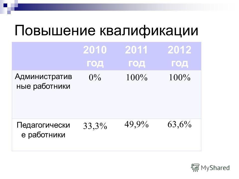 Повышение квалификации 2010 год 2011 год 2012 год Административ ные работники 0%100% Педагогически е работники 33,3% 49,9%63,6%