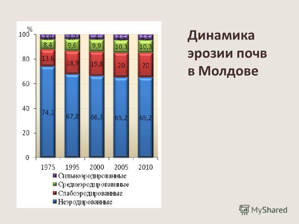 Динамика эрозии почв в Молдове