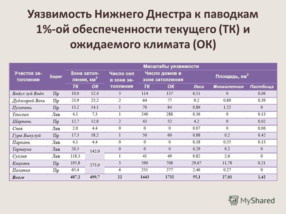 Уязвимость Нижнего Днестра к паводкам 1%-ой обеспеченности текущего (ТК) и ожидаемого климата (ОК)