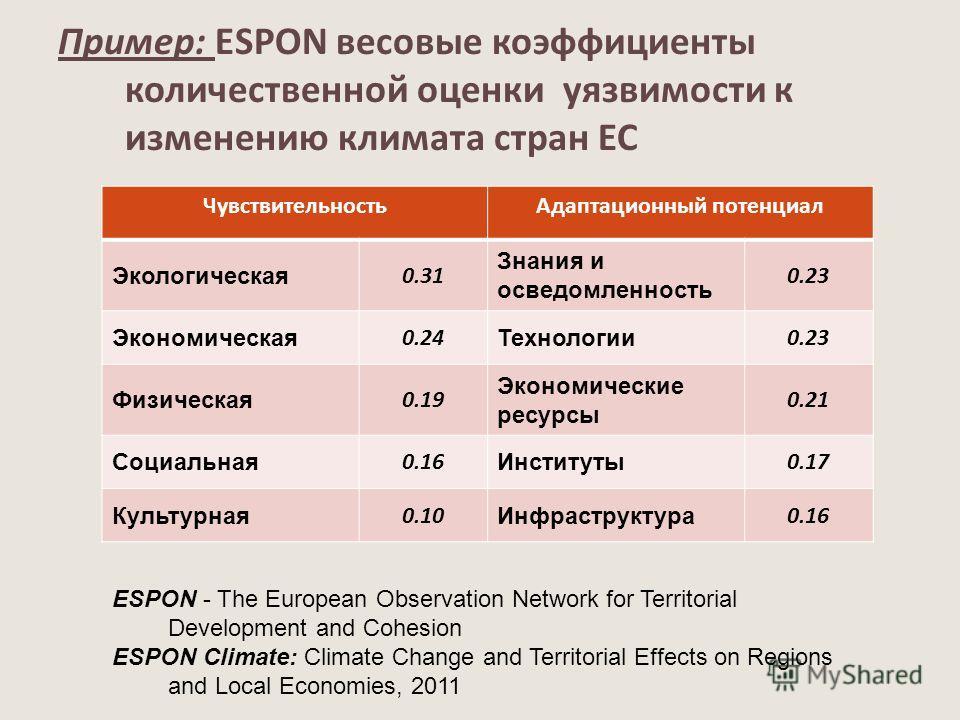 Пример: ESPON весовые коэффициенты количественной оценки уязвимости к изменению климата стран ЕС ЧувствительностьАдаптационный потенциал Экологическая 0.31 Знания и осведомленность 0.23 Экономическая 0.24 Технологии 0.23 Физическая 0.19 Экономические