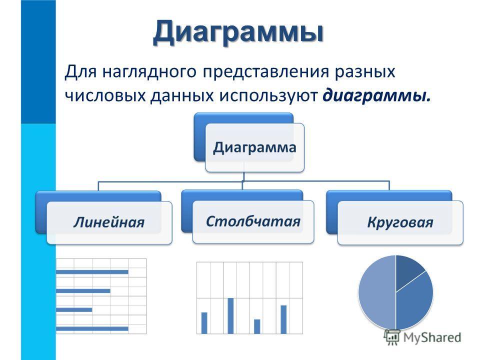 Диаграммы Для наглядного представления разных числовых данных используют диаграммы.