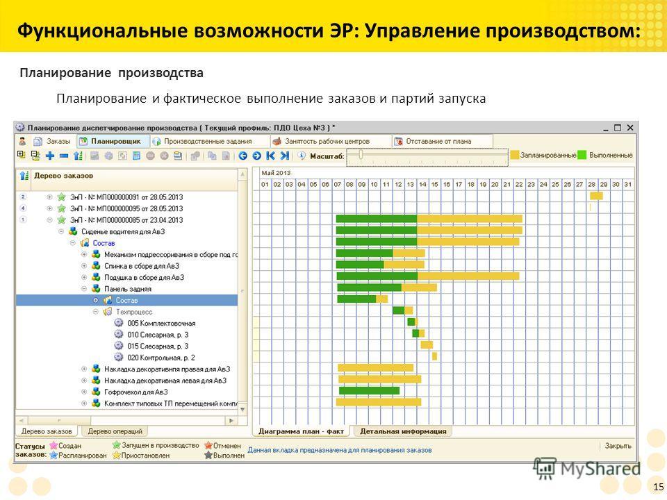 15 Функциональные возможности ЭР: Управление производством: Планирование производства Планирование и фактическое выполнение заказов и партий запуска