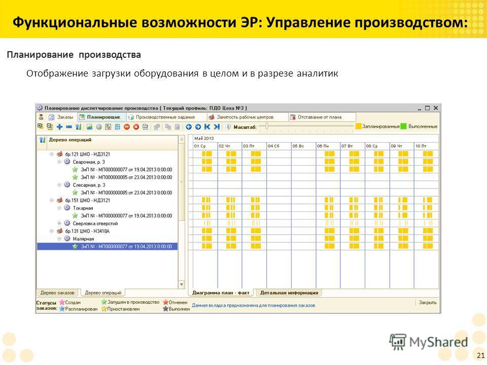 Функциональные возможности ЭР: Управление производством: 21 Планирование производства Отображение загрузки оборудования в целом и в разрезе аналитик