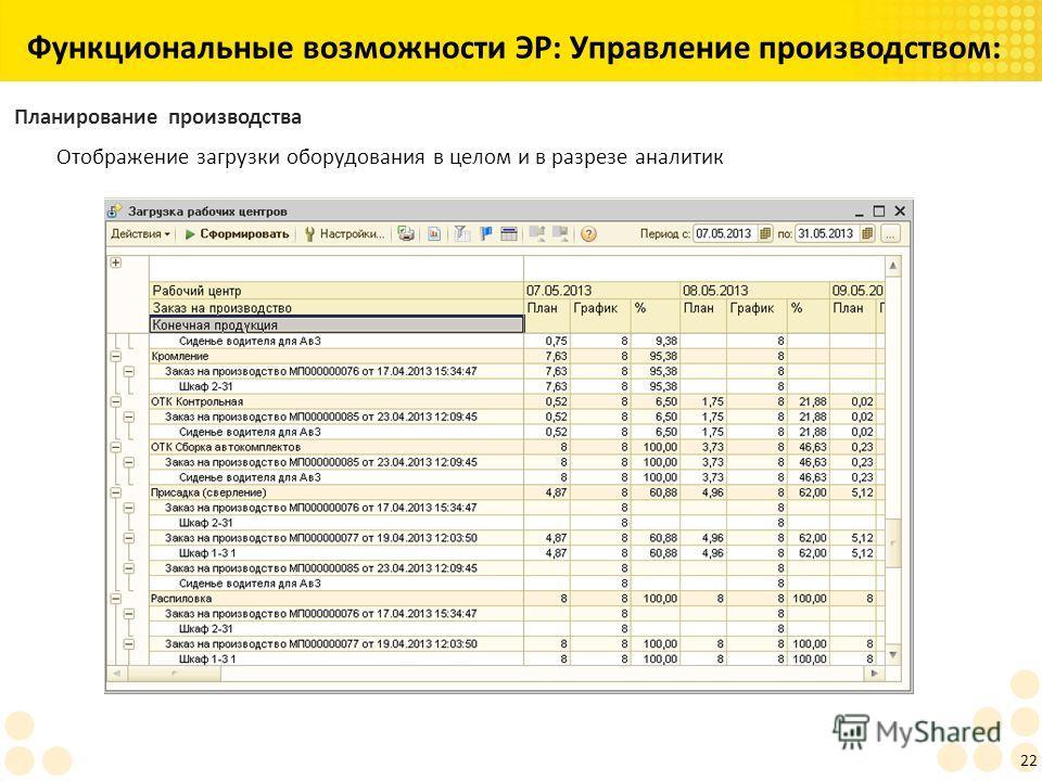 Функциональные возможности ЭР: Управление производством: 22 Планирование производства Отображение загрузки оборудования в целом и в разрезе аналитик