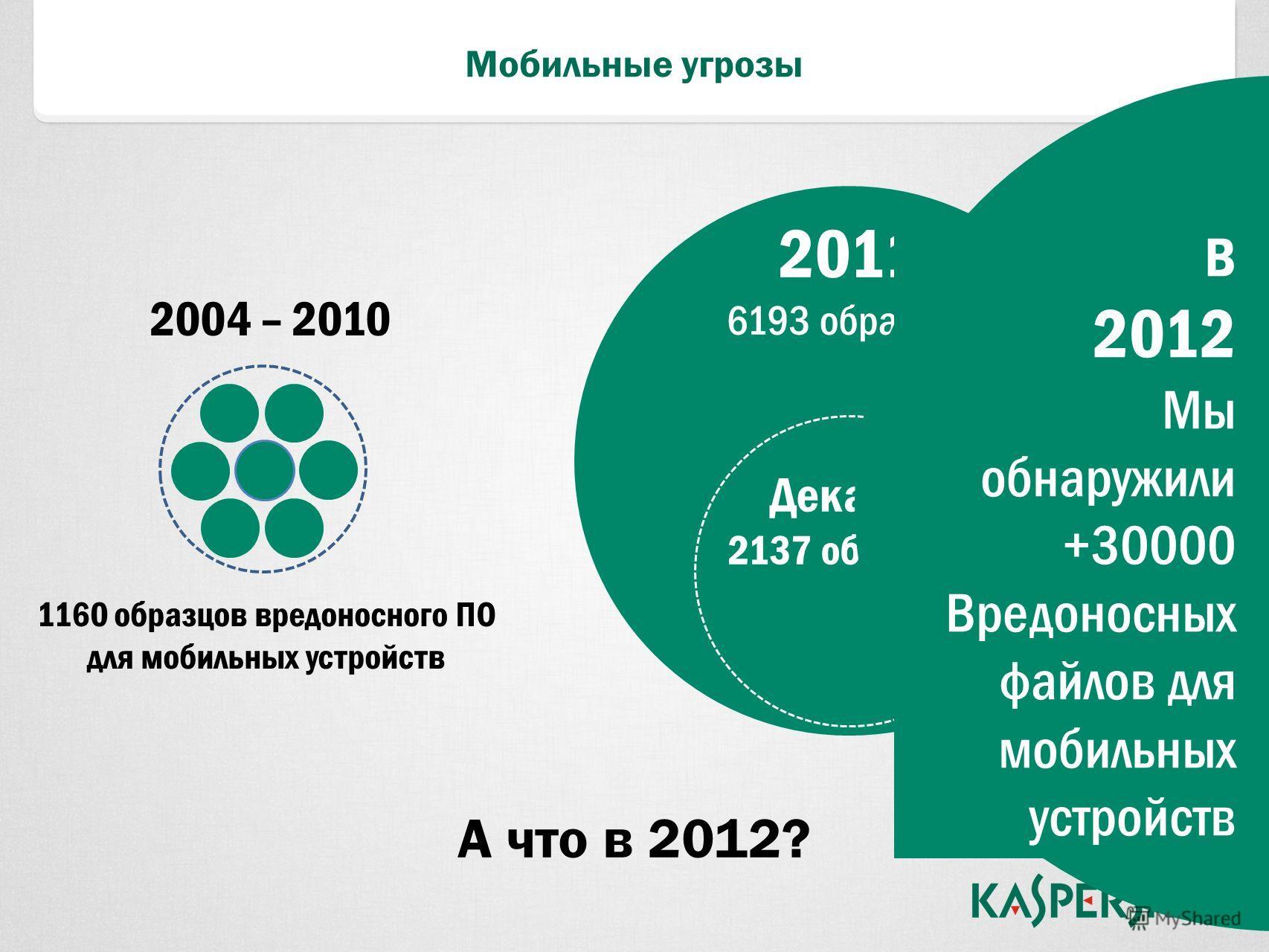 Мобильные угрозы 1160 образцов вредоносного ПО для мобильных устройств 2004 – 2010 2011 6193 образцов Декабрь 2137 образцов А что в 2012? В 2012 Мы обнаружили +30000 Вредоносных файлов для мобильных устройств