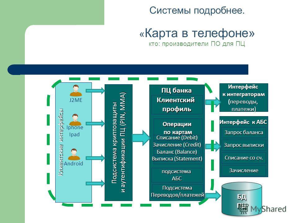 Системы подробнее. « Карта в телефоне» кто: производители ПО для ПЦ Клиентские интерфейсы Iphone Ipad Android ПЦ банка Интерфейс к интеграторам (переводы, платежи) Подсистема криптозащиты и аутентификации ПЦ (PIN, MMA) J2ME подсистемаАБС ПодсистемаПе