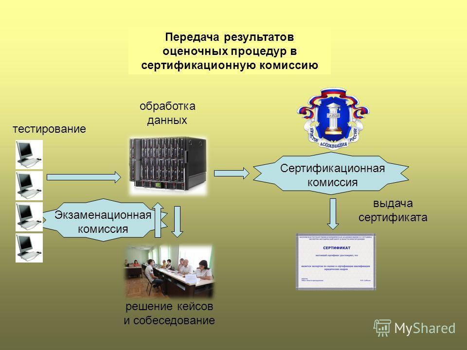 Передача результатов оценочных процедур в сертификационную комиссию тестирование решение кейсов и собеседование обработка данных Сертификационная комиссия Экзаменационная комиссия выдача сертификата