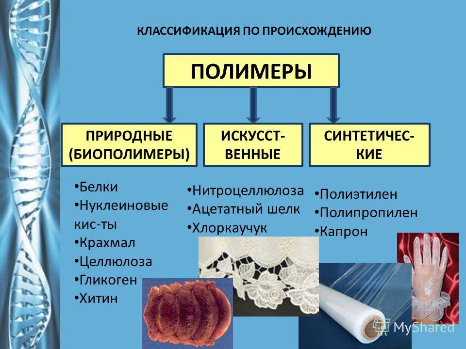 КЛАССИФИКАЦИЯ ПО ПРОИСХОЖДЕНИЮ ПОЛИМЕРЫ ПРИРОДНЫЕ (БИОПОЛИМЕРЫ) ИСКУССТ- ВЕННЫЕ СИНТЕТИЧЕС- КИЕ Белки Нуклеиновые кис-ты Крахмал Целлюлоза Гликоген Хитин Нитроцеллюлоза Ацетатный шелк Хлоркаучук Полиэтилен Полипропилен Капрон