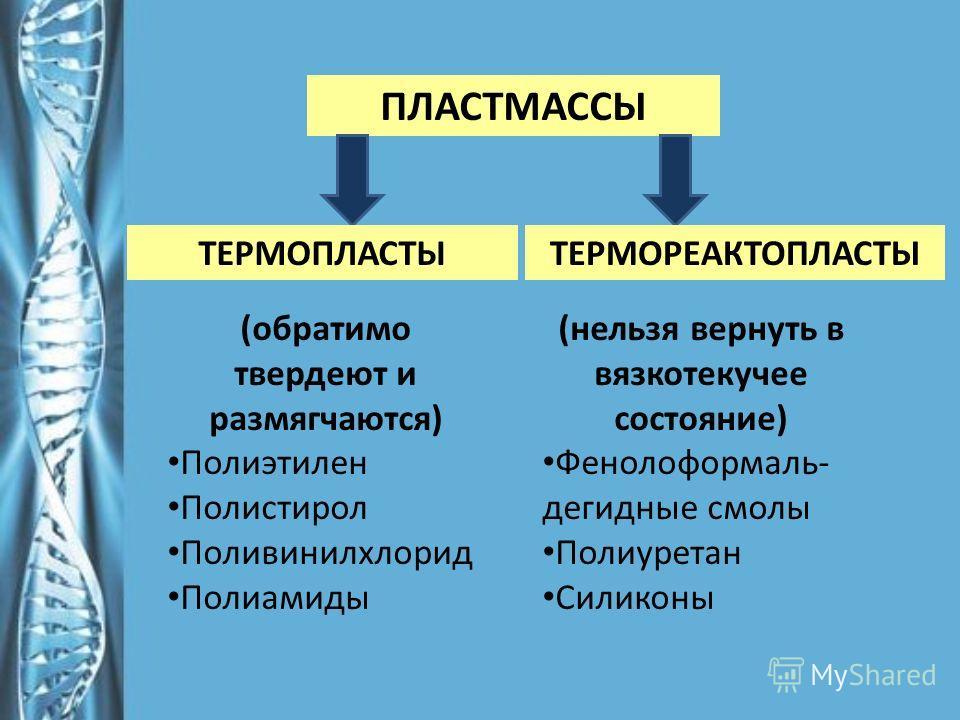 ПЛАСТМАССЫ ТЕРМОРЕАКТОПЛАСТЫТЕРМОПЛАСТЫ (обратимо твердеют и размягчаются) Полиэтилен Полистирол Поливинилхлорид Полиамиды (нельзя вернуть в вязкотекучее состояние) Фенолоформаль- дегидные смолы Полиуретан Силиконы