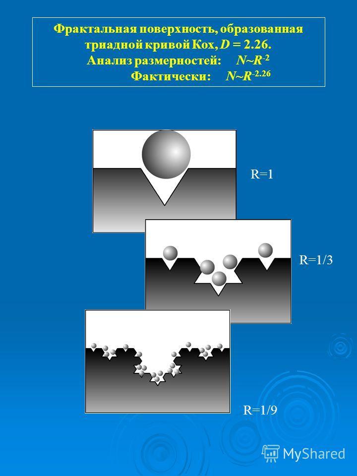 Фрактальная поверхность, образованная триадной кривой Кох, D = 2.26. Анализ размерностей: N~R -2 Фактически: N~R -2.26 R=1 R=1/3 R=1/9