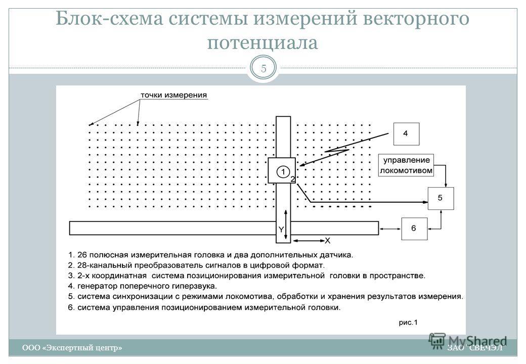 Блок-схема системы измерений векторного потенциала 5 ООО «Экспертный центр» ЗАО СВЕЧЭЛ