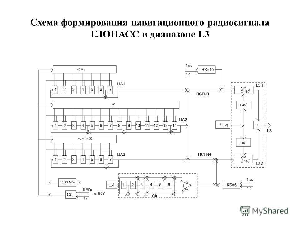Схема формирования навигационного радиосигнала ГЛОНАСС в диапазоне L3