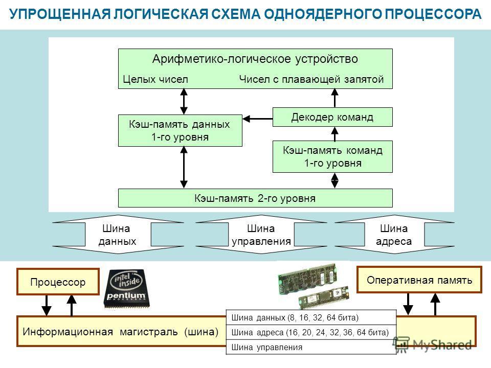УПРОЩЕННАЯ ЛОГИЧЕСКАЯ СХЕМА ОДНОЯДЕРНОГО ПРОЦЕССОРА Информационная магистраль (шина) Шина данных (8, 16, 32, 64 бита) Шина адреса (16, 20, 24, 32, 36, 64 бита) Шина управления Оперативная память Процессор Шина данных Шина управления Шина адреса Кэш-п