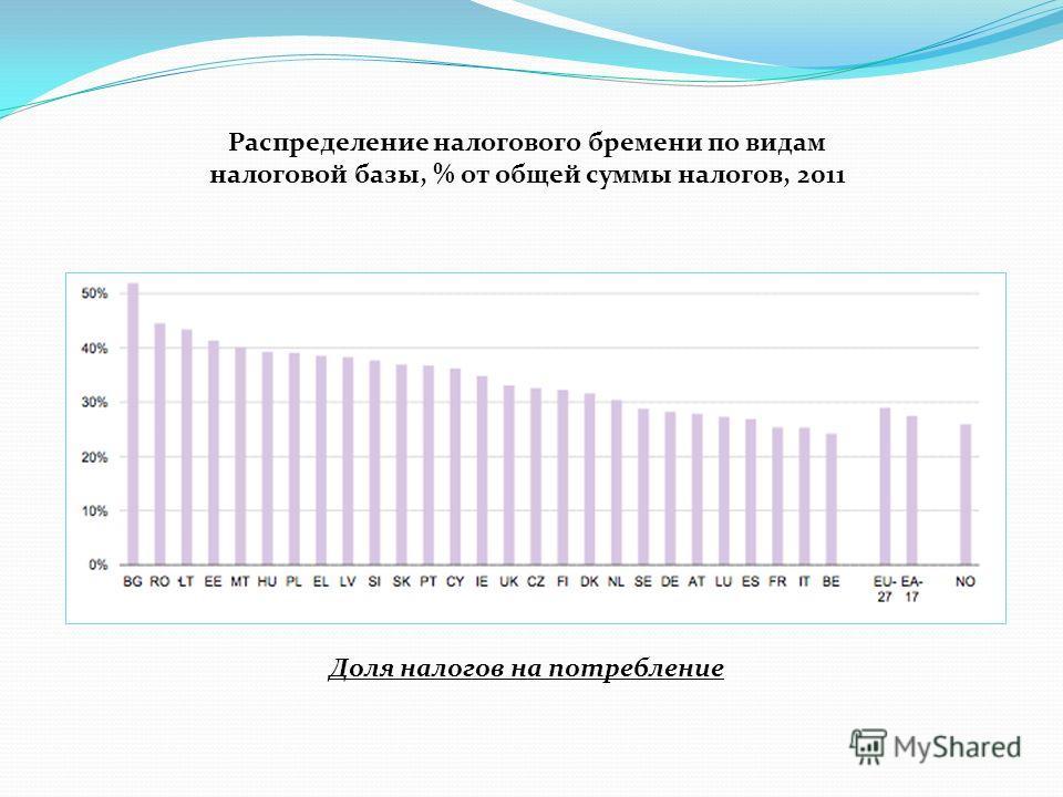 Распределение налогового бремени по видам налоговой базы, % от общей суммы налогов, 2011 Доля налогов на потребление