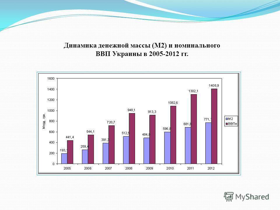 Динамика денежной массы (М2) и номинального ВВП Украины в 2005-2012 гг.