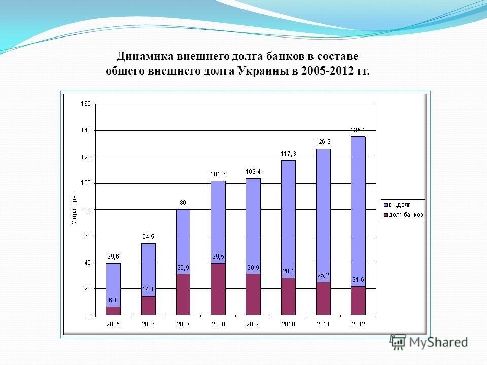 Динамика внешнего долга банков в составе общего внешнего долга Украины в 2005-2012 гг.