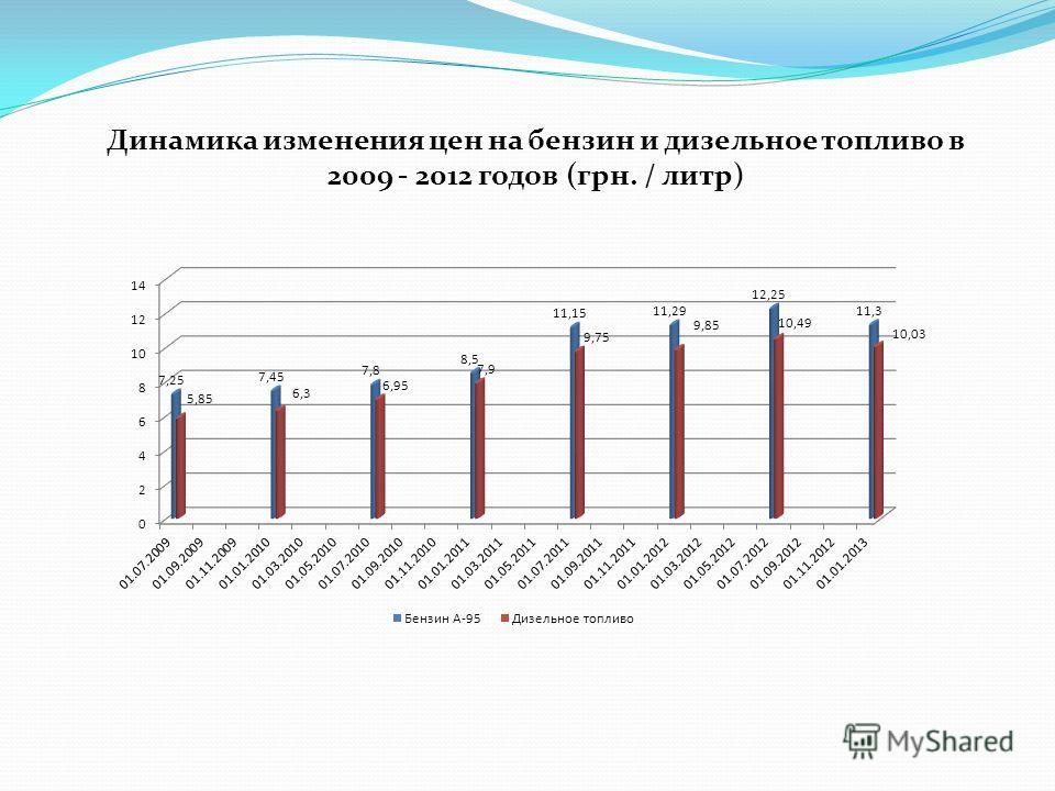 Динамика изменения цен на бензин и дизельное топливо в 2009 - 2012 годов (грн. / литр)