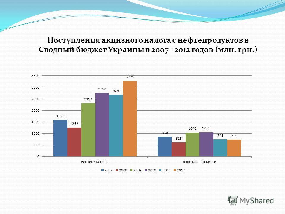 Поступления акцизного налога с нефтепродуктов в Сводный бюджет Украины в 2007 - 2012 годов (млн. грн.)