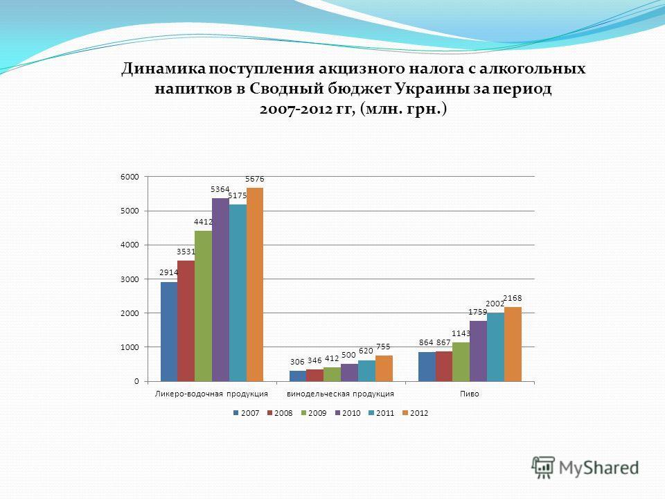 Динамика поступления акцизного налога с алкогольных напитков в Сводный бюджет Украины за период 2007-2012 гг, (млн. грн.)