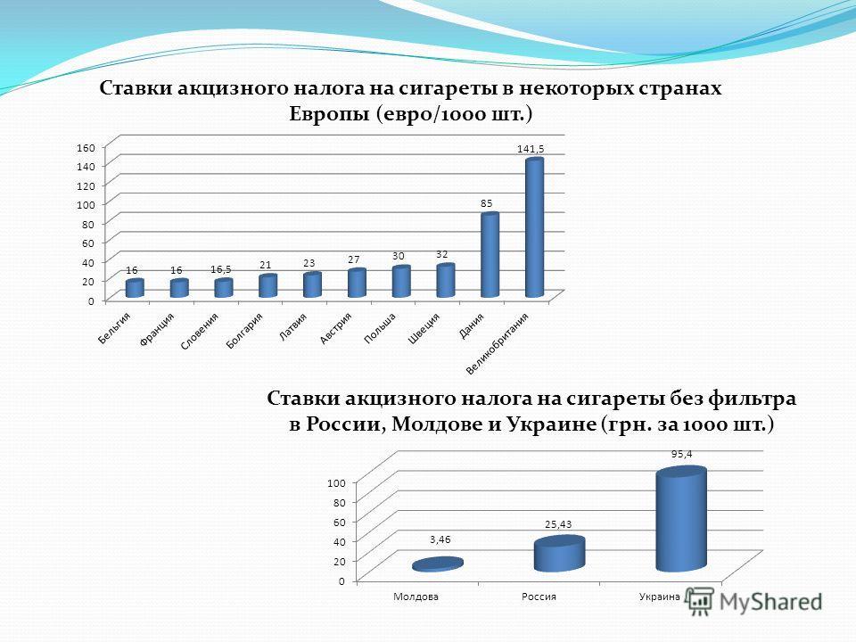 Ставки акцизного налога на сигареты в некоторых странах Европы (евро/1000 шт.) Ставки акцизного налога на сигареты без фильтра в России, Молдове и Украине (грн. за 1000 шт.)