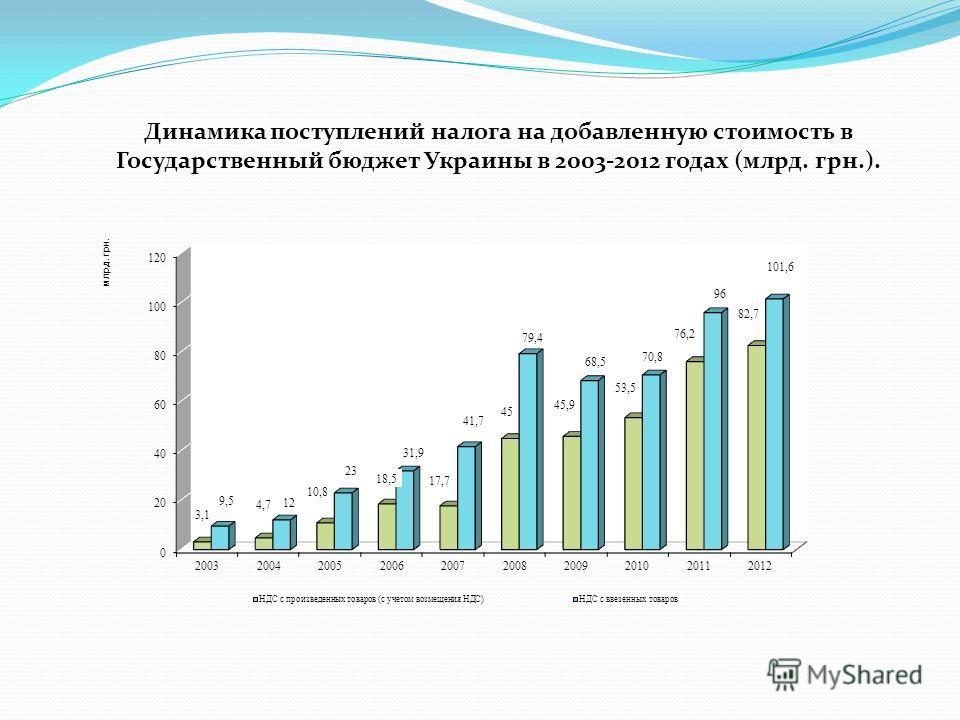 Динамика поступлений налога на добавленную стоимость в Государственный бюджет Украины в 2003-2012 годах (млрд. грн.).