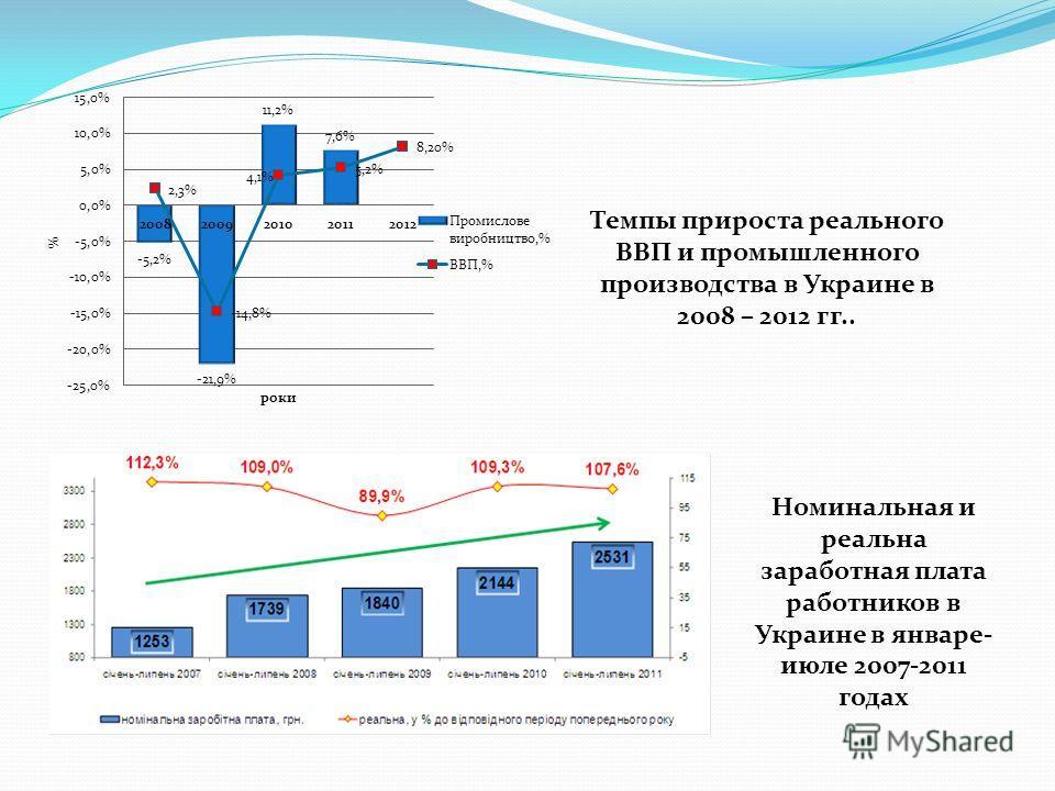 Темпы прироста реального ВВП и промышленного производства в Украине в 2008 – 2012 гг.. Номинальная и реальна заработная плата работников в Украине в январе- июле 2007-2011 годах